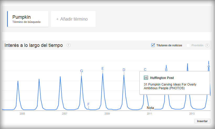 Google Trends - Estacionalidad
